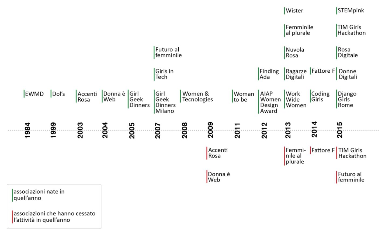 Timeline delle associazioni italiane nel settore del design e della new economy d Angela Elia