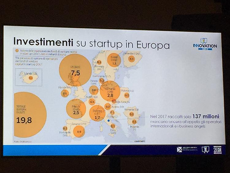 Investimenti in Europa (dal IlSole24 Ore)