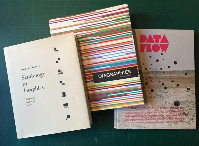 Cinque libri di infografica e data visualization